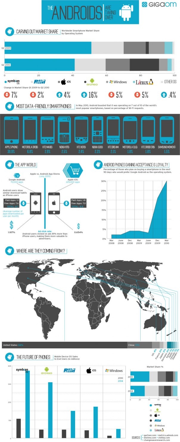 Infographic: How Android Is Taking Over