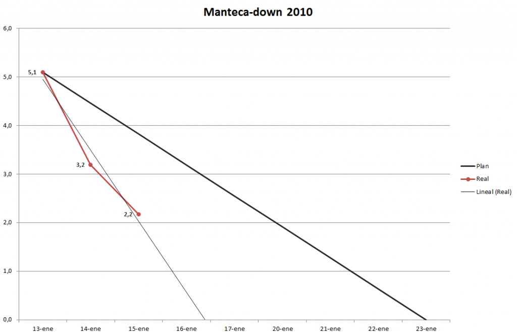 Tendencia manteca Down