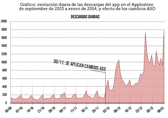 Este gráfico muestra el impacto del ASO en las descargas
