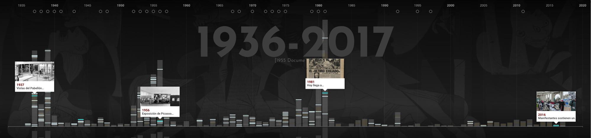 Cronología de RepensarGuernica